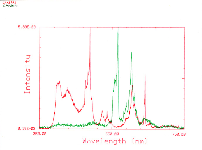 CL emission spectral analysis fluorites